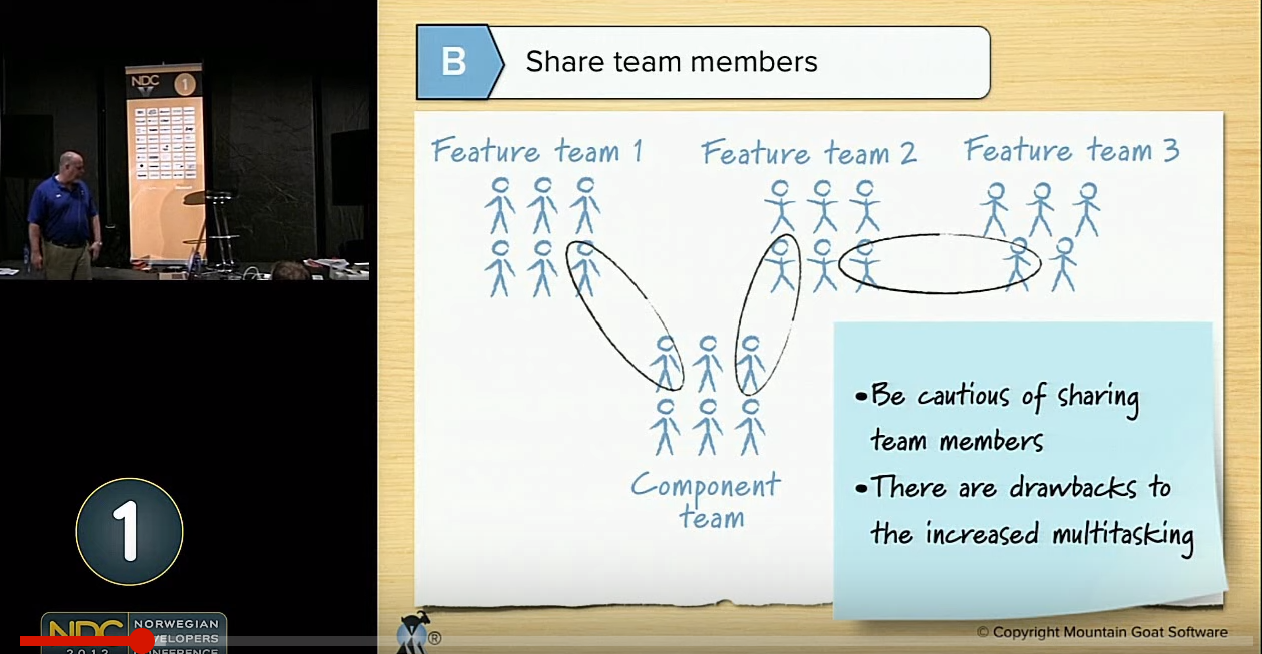 07 Mike Cohn Scaling Agile with distributed teams.png